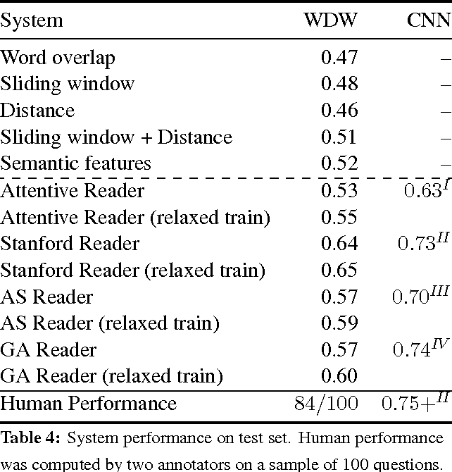 Figure 3 for Who did What: A Large-Scale Person-Centered Cloze Dataset