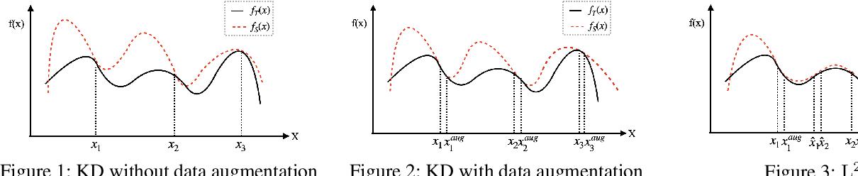 Figure 1 for Locally Linear Region Knowledge Distillation