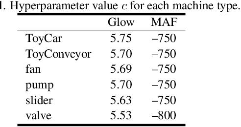 Figure 2 for Flow-based Self-supervised Density Estimation for Anomalous Sound Detection