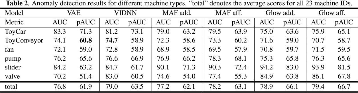 Figure 3 for Flow-based Self-supervised Density Estimation for Anomalous Sound Detection