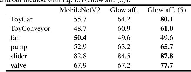 Figure 4 for Flow-based Self-supervised Density Estimation for Anomalous Sound Detection