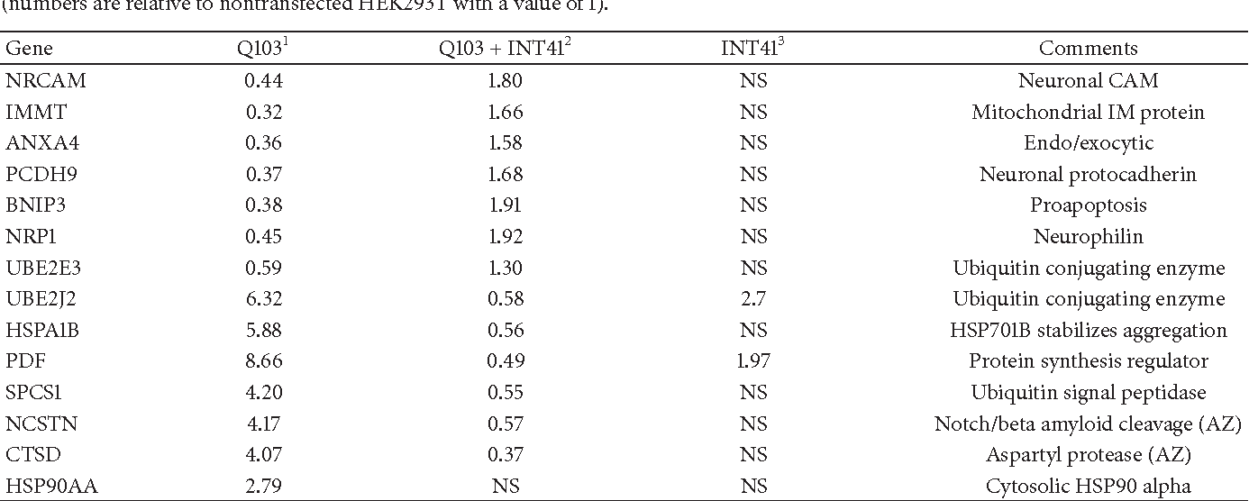 Table 1 from An Intrabody Drug (rAAV6-INT41) Reduces the Binding of