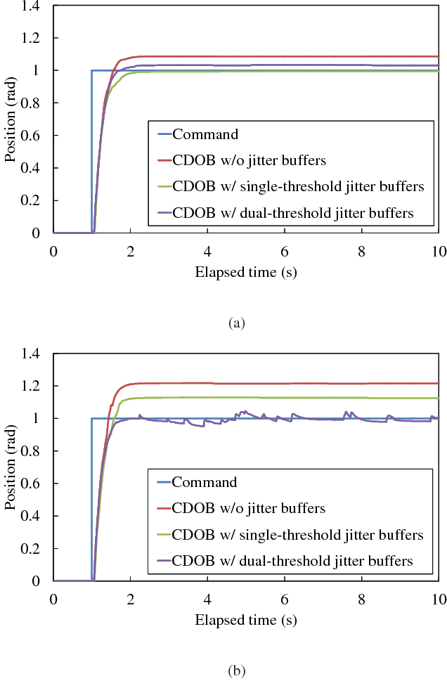 Introducing jitter buffers in networked control systems with