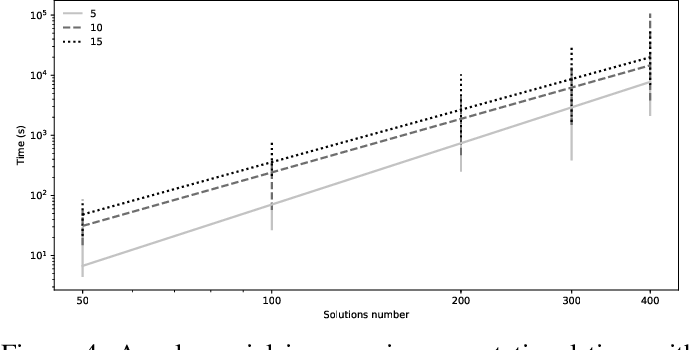 Figure 4 for Analyzing Dominance Move (MIP-DoM) Indicator for Multi- and Many-objective Optimization