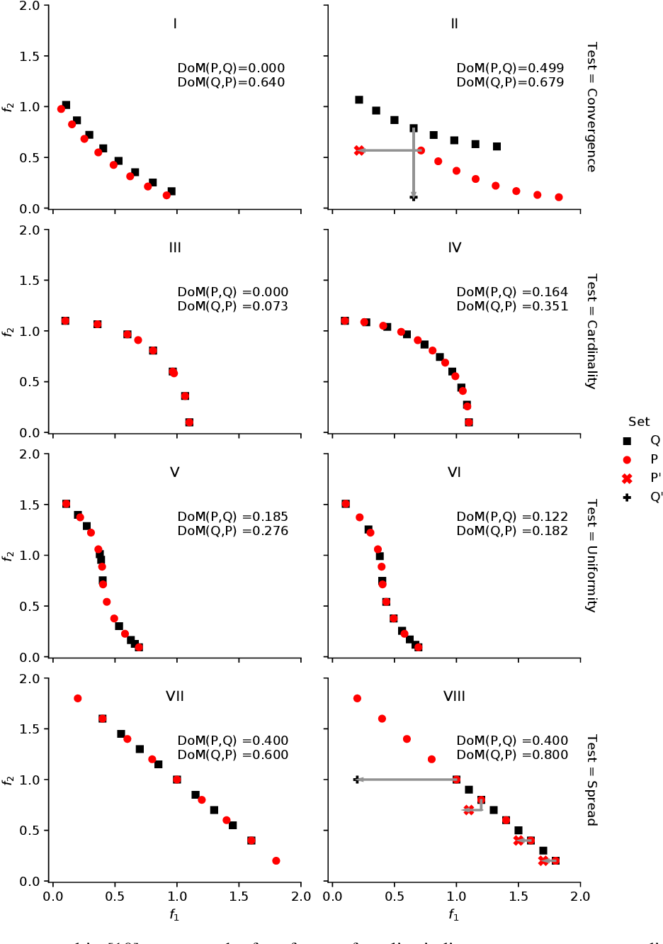 Figure 2 for Analyzing Dominance Move (MIP-DoM) Indicator for Multi- and Many-objective Optimization