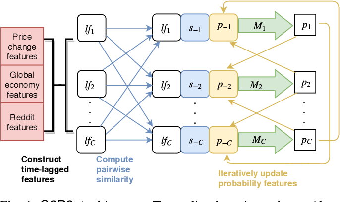 Figure 1 for C2P2: A Collective Cryptocurrency Up/Down Price Prediction Engine