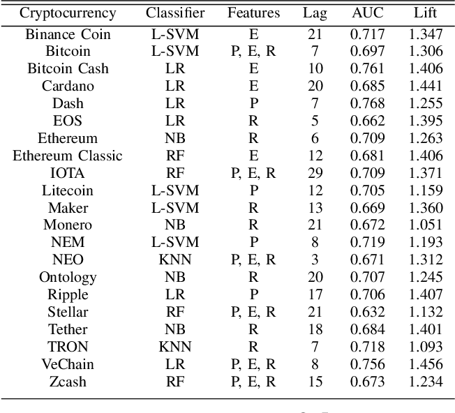 Figure 2 for C2P2: A Collective Cryptocurrency Up/Down Price Prediction Engine