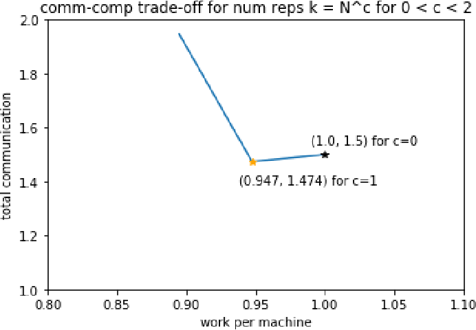 Figure 3 for LSF-Join: Locality Sensitive Filtering for Distributed All-Pairs Set Similarity Under Skew