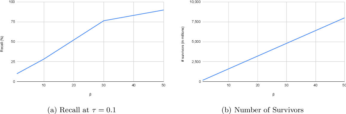 Figure 4 for LSF-Join: Locality Sensitive Filtering for Distributed All-Pairs Set Similarity Under Skew