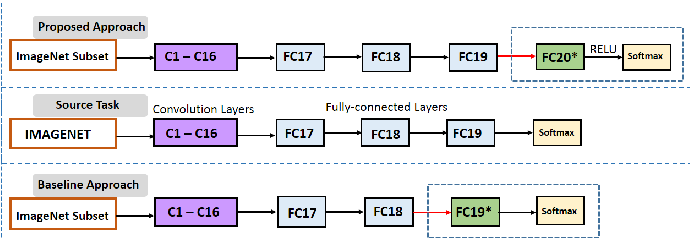 Figure 1 for An Efficient Transfer Learning Technique by Using Final Fully-Connected Layer Output Features of Deep Networks