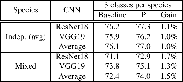 Figure 2 for An Efficient Transfer Learning Technique by Using Final Fully-Connected Layer Output Features of Deep Networks
