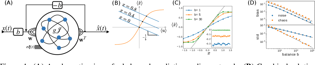 Figure 1 for Predictive coding in balanced neural networks with noise, chaos and delays