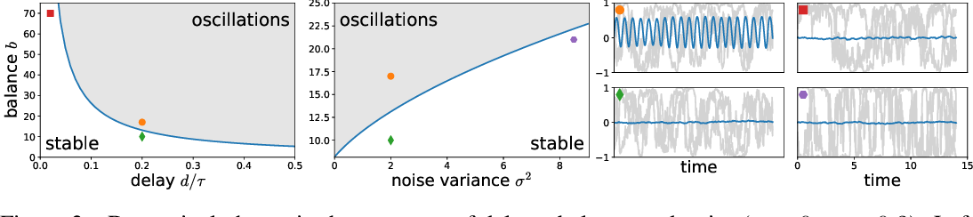 Figure 2 for Predictive coding in balanced neural networks with noise, chaos and delays