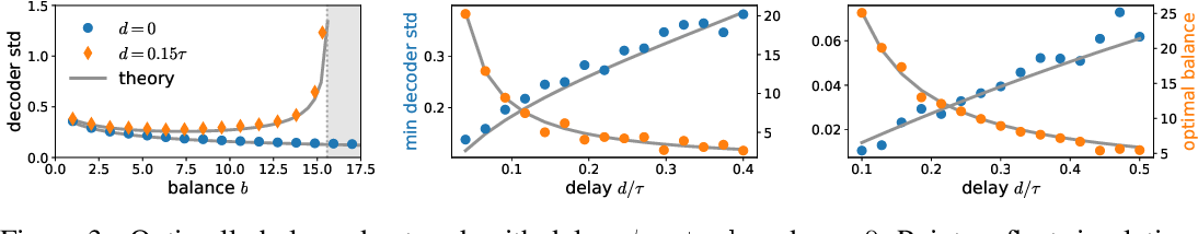 Figure 3 for Predictive coding in balanced neural networks with noise, chaos and delays