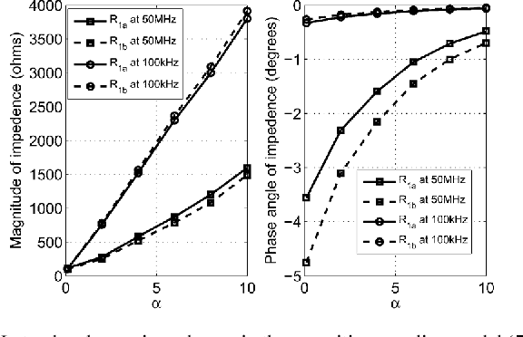 Figure 3 from A Biosafety Comparison Between Capacitive and