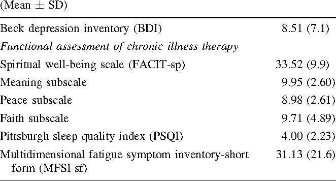 Table 2 from Depressive symptoms and spiritual wellbeing in