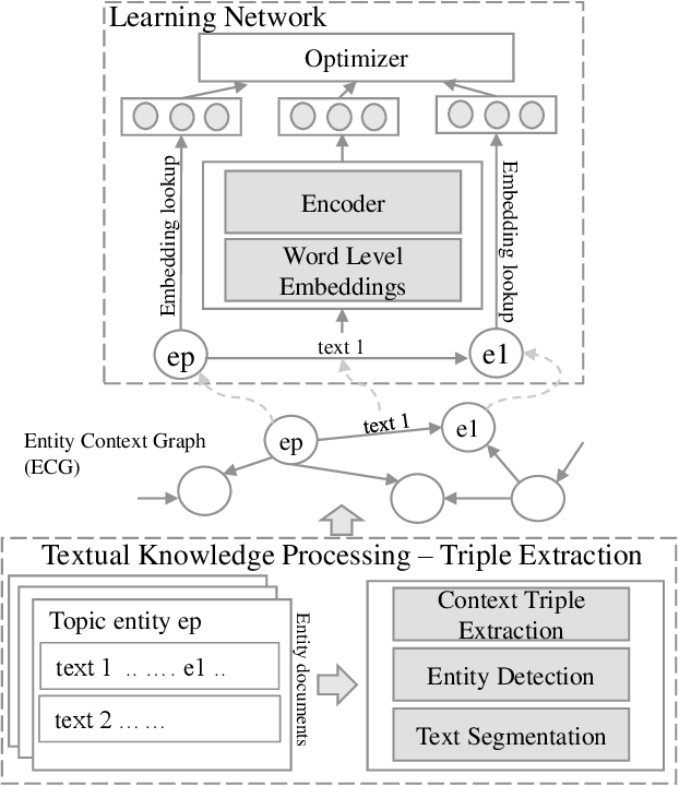 Figure 3 for Entity Context Graph: Learning Entity Representations fromSemi-Structured Textual Sources on the Web