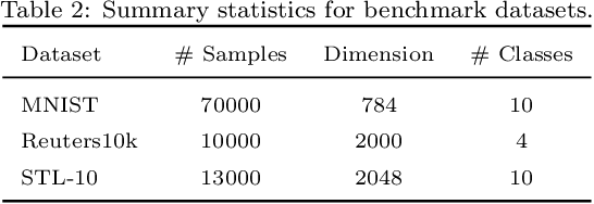 Figure 4 for Deep Bayesian Unsupervised Lifelong Learning