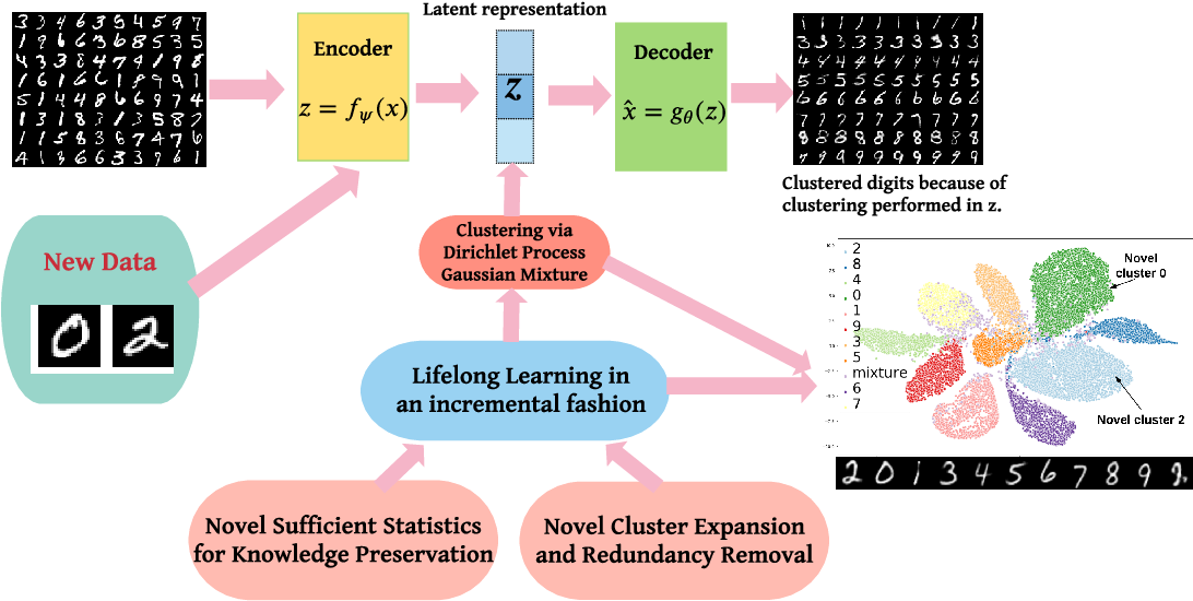 Figure 1 for Deep Bayesian Unsupervised Lifelong Learning