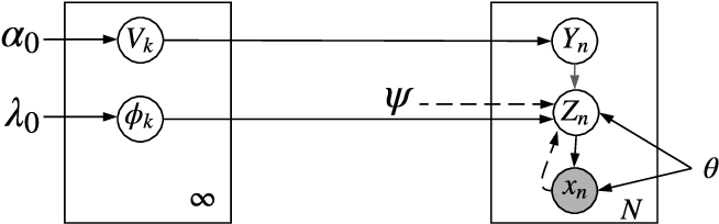 Figure 3 for Deep Bayesian Unsupervised Lifelong Learning