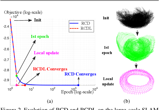 Figure 4 for Rotation Coordinate Descent for Fast Globally Optimal Rotation Averaging