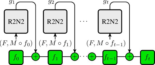 Figure 1 for Recurrent Registration Neural Networks for Deformable Image Registration