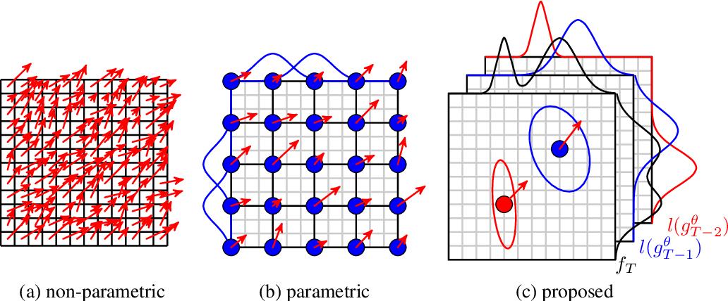 Figure 3 for Recurrent Registration Neural Networks for Deformable Image Registration