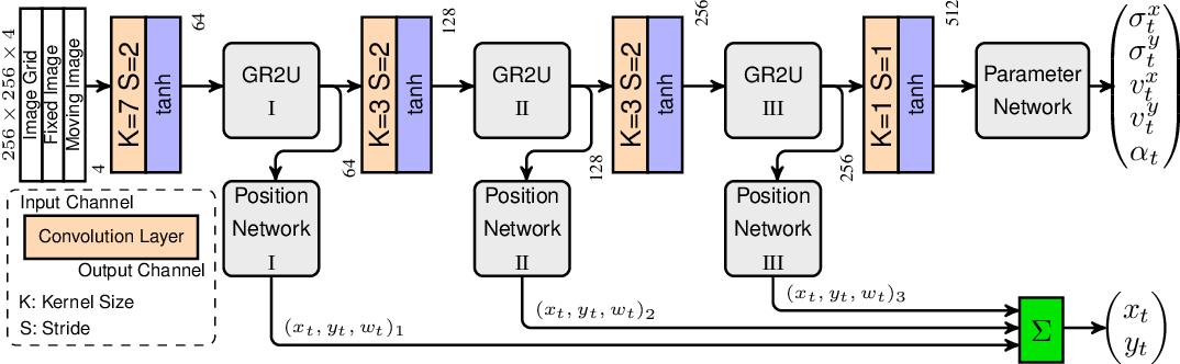 Figure 4 for Recurrent Registration Neural Networks for Deformable Image Registration