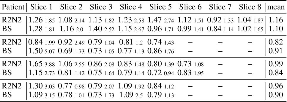 Figure 2 for Recurrent Registration Neural Networks for Deformable Image Registration