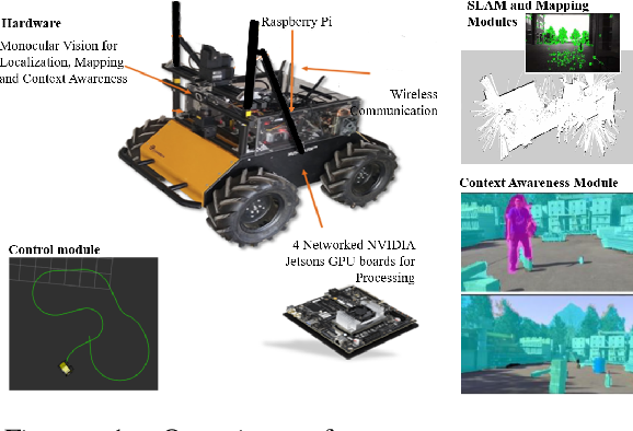 Figure 1 for Building an Integrated Mobile Robotic System for Real-Time Applications in Construction