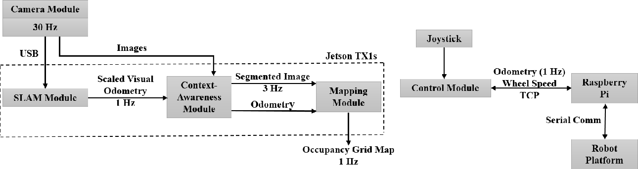 Figure 2 for Building an Integrated Mobile Robotic System for Real-Time Applications in Construction
