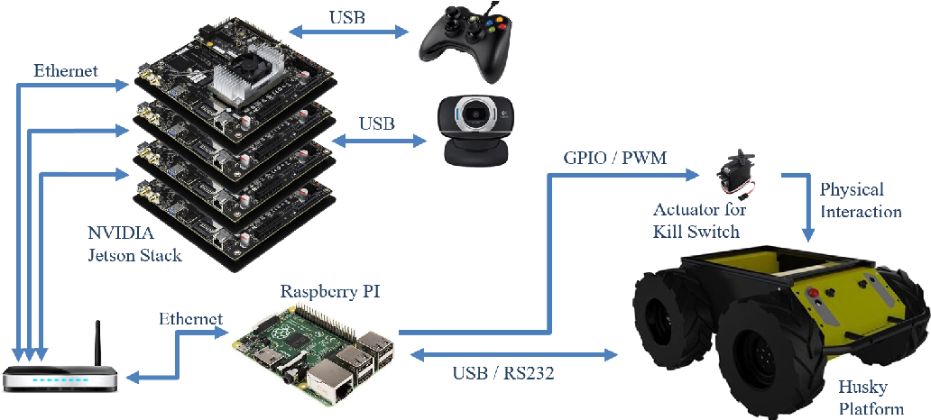 Figure 4 for Building an Integrated Mobile Robotic System for Real-Time Applications in Construction