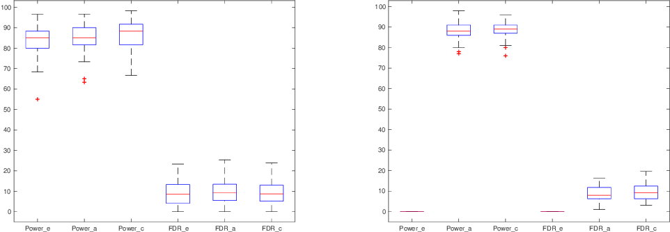 Figure 1 for Power analysis of knockoff filters for correlated designs