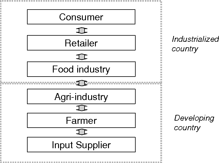 PDF] Agri-supply chain management - to stimulate cross-border trade