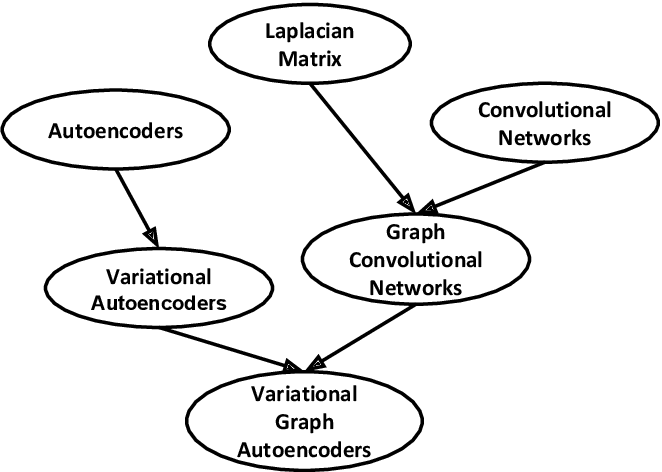 Figure 1 for R-VGAE: Relational-variational Graph Autoencoder for Unsupervised Prerequisite Chain Learning