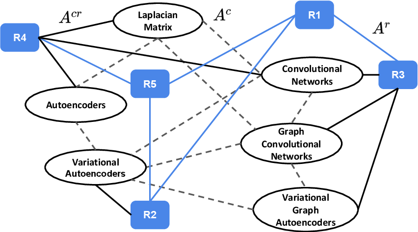 Figure 3 for R-VGAE: Relational-variational Graph Autoencoder for Unsupervised Prerequisite Chain Learning