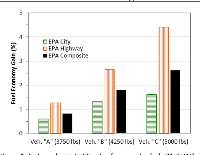 Figure 2 from The Effect of Compression Ratio, Fuel Octane Rating