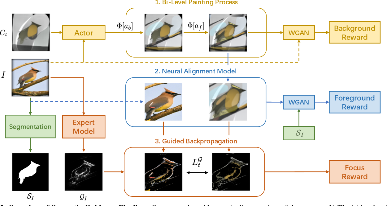 Figure 3 for Combining Semantic Guidance and Deep Reinforcement Learning For Generating Human Level Paintings