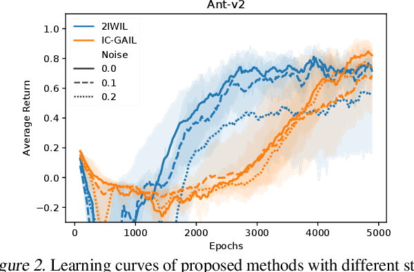 Figure 3 for Imitation Learning from Imperfect Demonstration