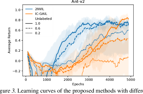 Figure 4 for Imitation Learning from Imperfect Demonstration