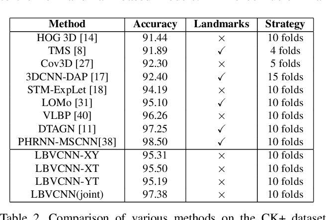 Figure 4 for LBVCNN: Local Binary Volume Convolutional Neural Network for Facial Expression Recognition from Image Sequences