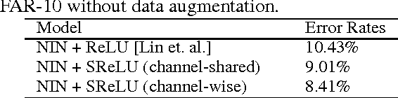 Figure 2 for Deep Learning with S-shaped Rectified Linear Activation Units