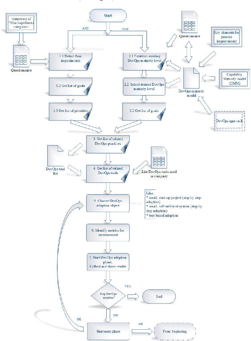 Figure 1 from Simplifying the DevOps Adoption Process