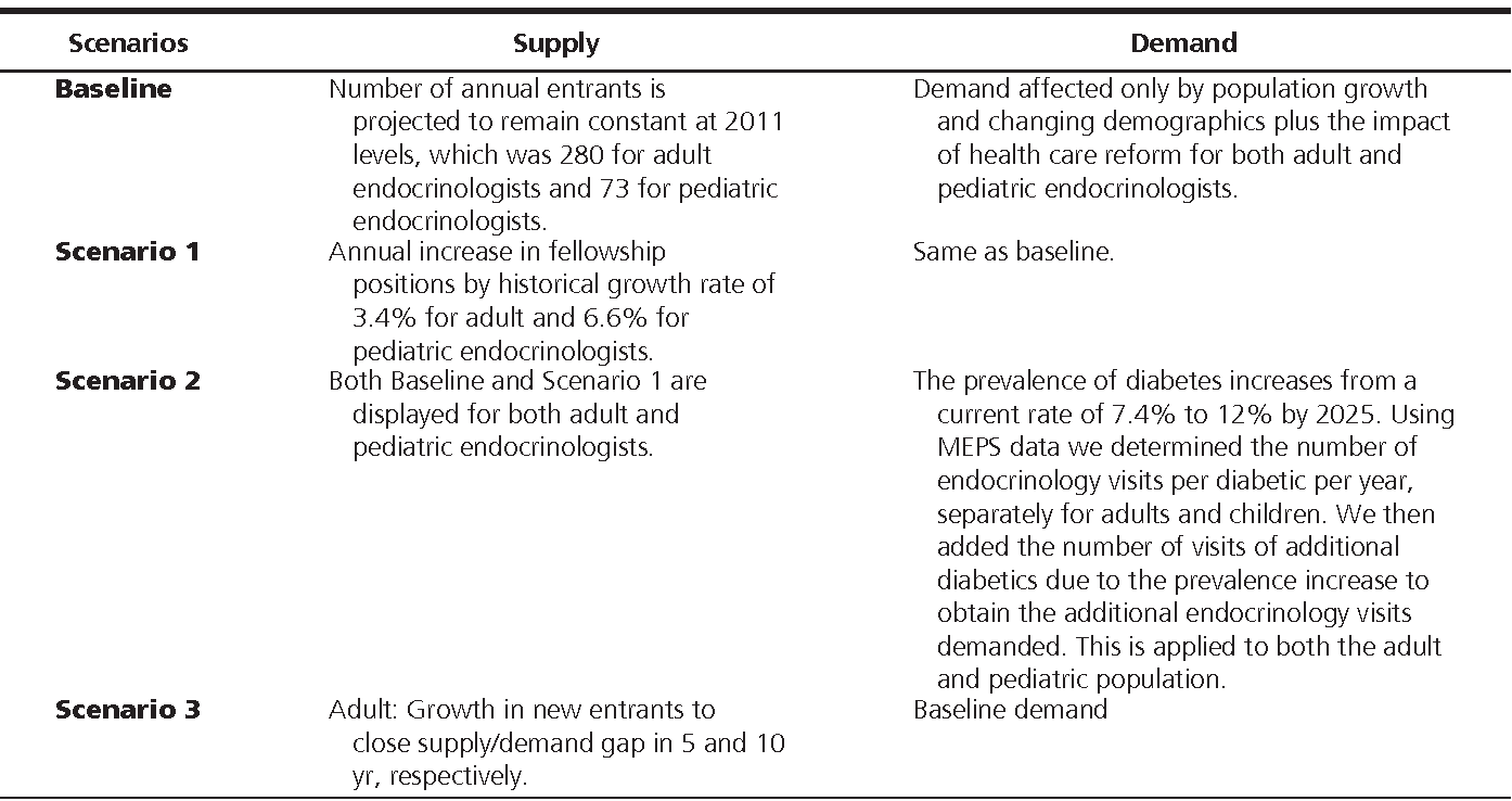 Table 1 from The clinical endocrinology workforce: current