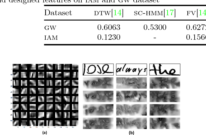 Figure 2 for Matching Handwritten Document Images