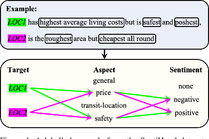 Figure 1 for Context-Guided BERT for Targeted Aspect-Based Sentiment Analysis