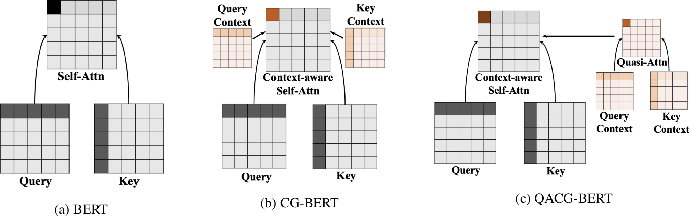 Figure 3 for Context-Guided BERT for Targeted Aspect-Based Sentiment Analysis