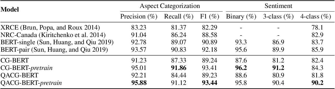 Figure 4 for Context-Guided BERT for Targeted Aspect-Based Sentiment Analysis
