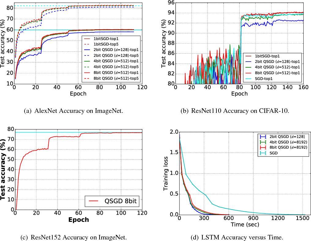 Figure 4 for QSGD: Communication-Efficient SGD via Gradient Quantization and Encoding