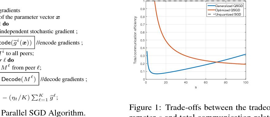 Figure 1 for QSGD: Communication-Efficient SGD via Gradient Quantization and Encoding